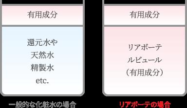 一般的な化粧水とリアボーテを比較した成分表